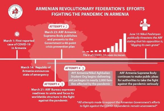 A timeline of ARF of Armenia's immediate response to COVID-19