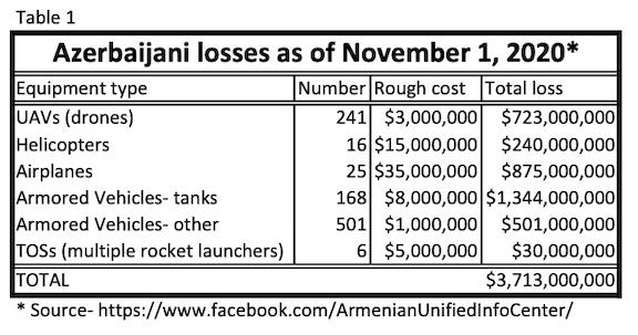 The cost of Azerbaijani drones