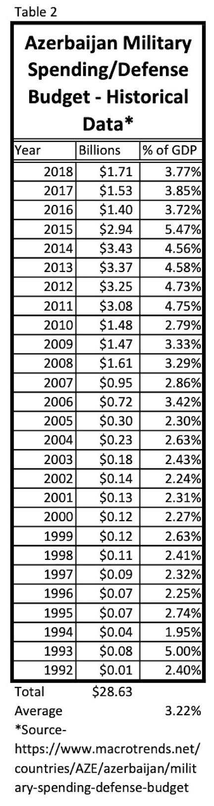 Azerbaijan's defense budget since 1992