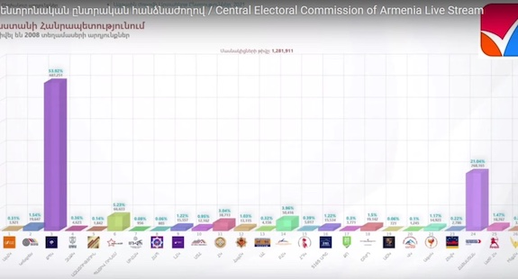 What Will be the Makeup of Armenia's Next Parliament?